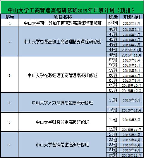 中山大学工商管理高级研修班2015年开班计划