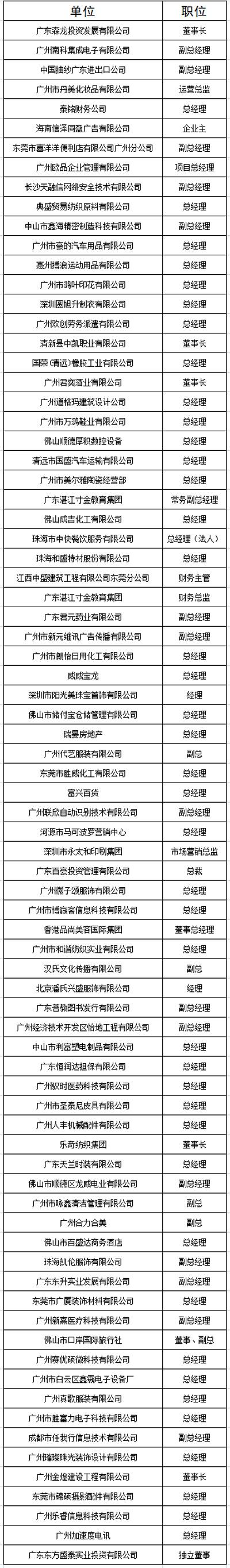 中山大学时代华商教育中心总裁高级工商管理高级研修班精要课程研修班二十七班学员名录册