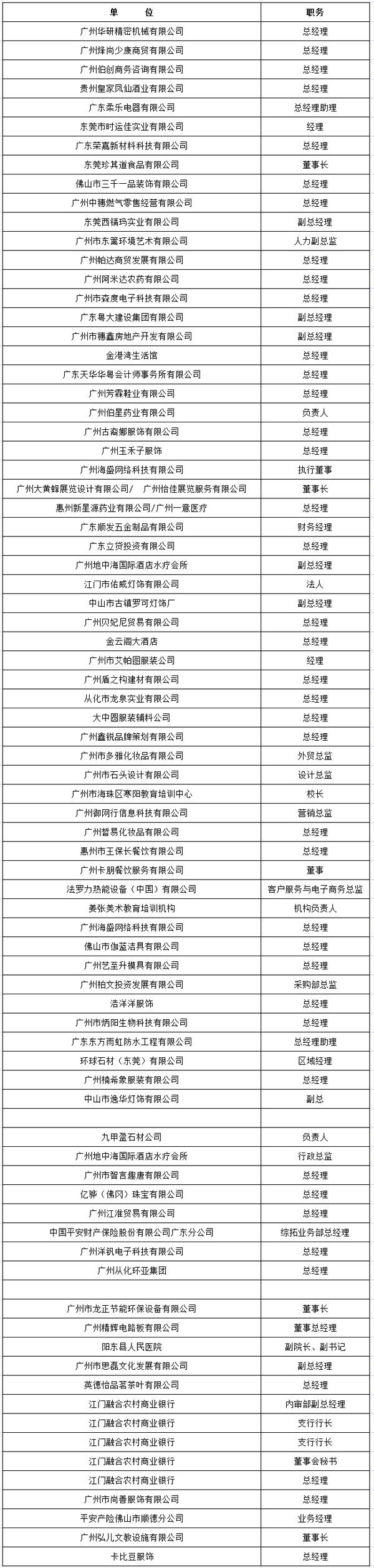 中山大学时代华商教育中心总裁高级工商管理高级研修班精要课程研修班三十三班学员名录册