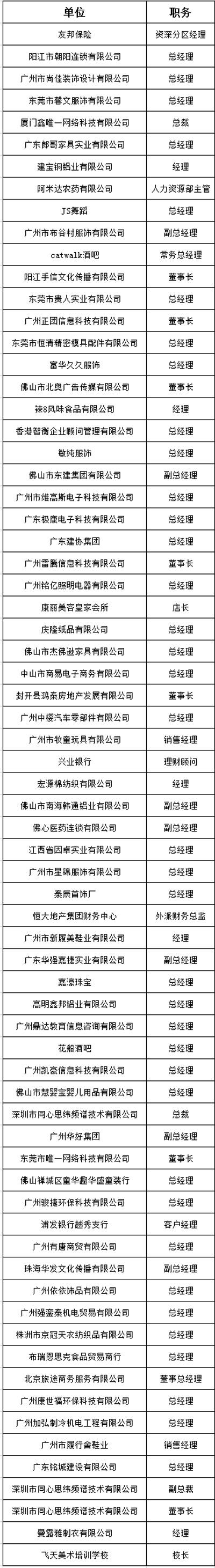 中山大学时代华商教育中心总裁高级工商管理高级研修班精要课程研修班三十四班学员名录册